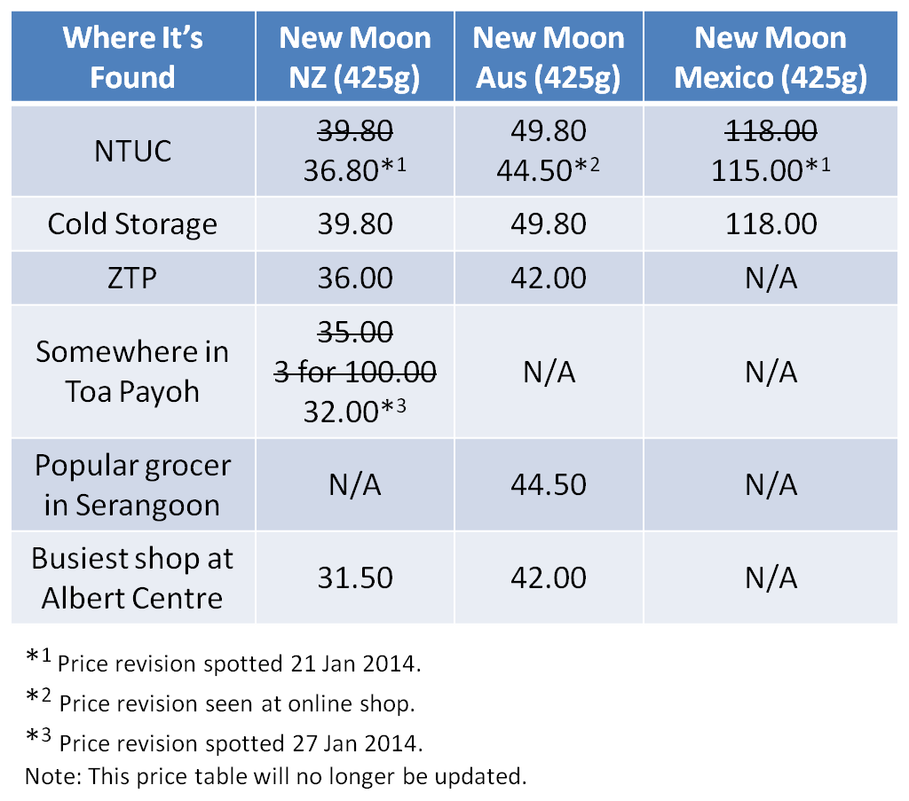 New Moon Abalone price compare